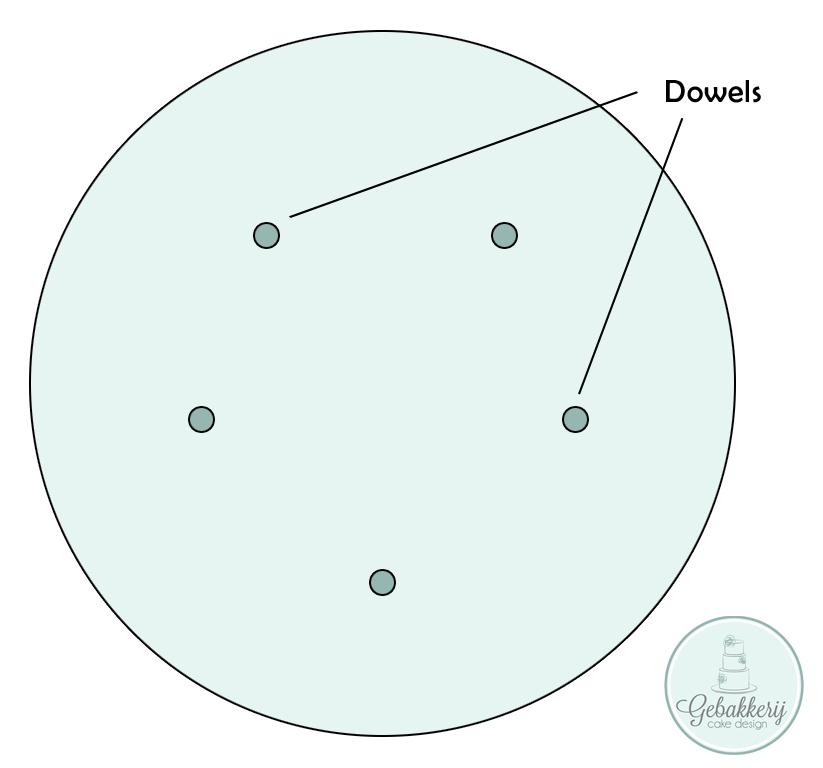 Dowels